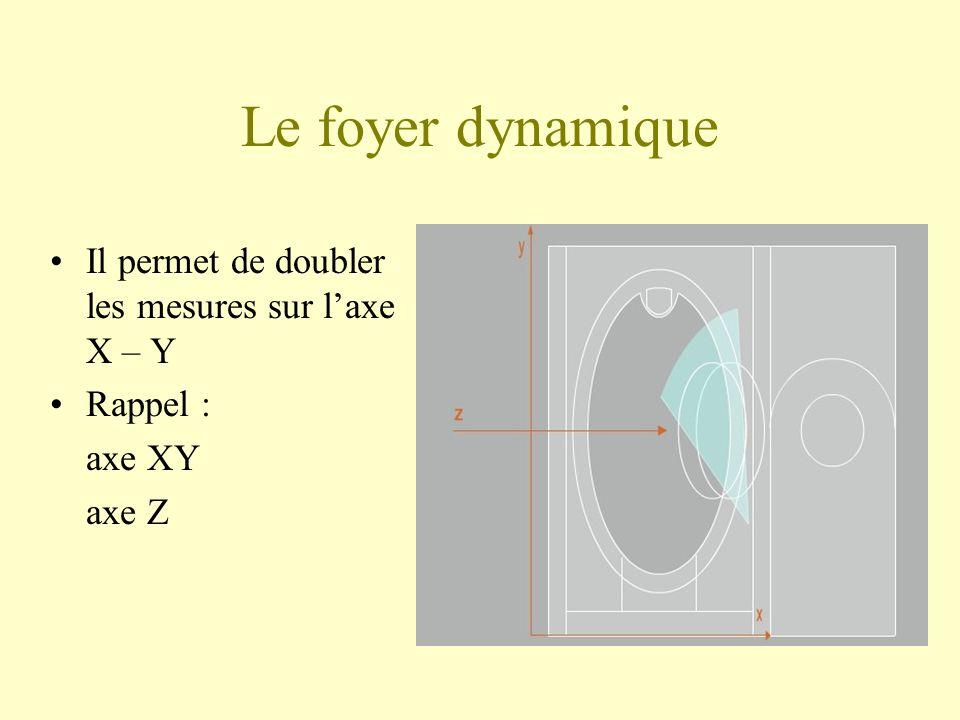 Le foyer dynamique Il permet de doubler les mesures sur l'axe X – Y