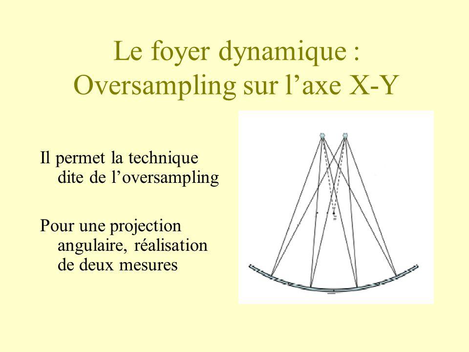 Le foyer dynamique : Oversampling sur l'axe X-Y