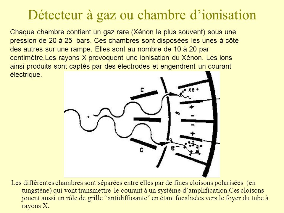Technologie et principes ppt video online t l charger for Chambre d ionisation