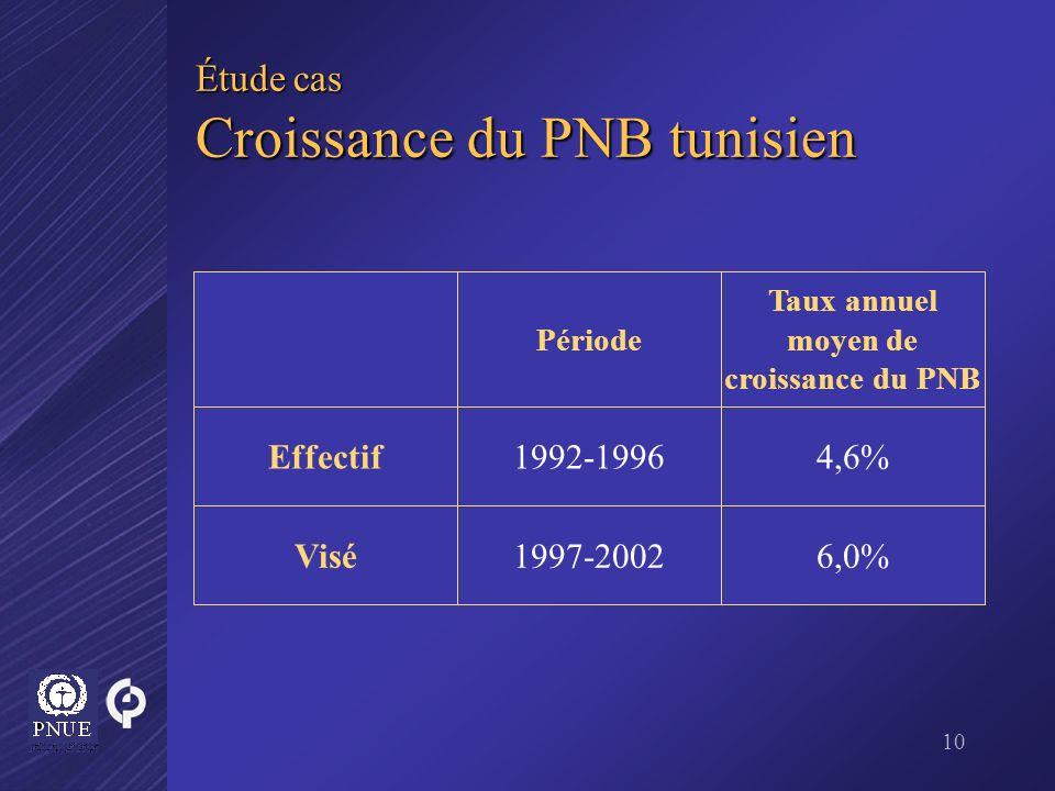 Étude cas Croissance du PNB tunisien