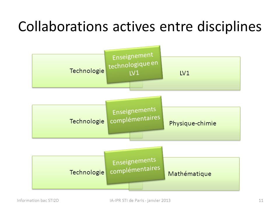 Collaborations actives entre disciplines
