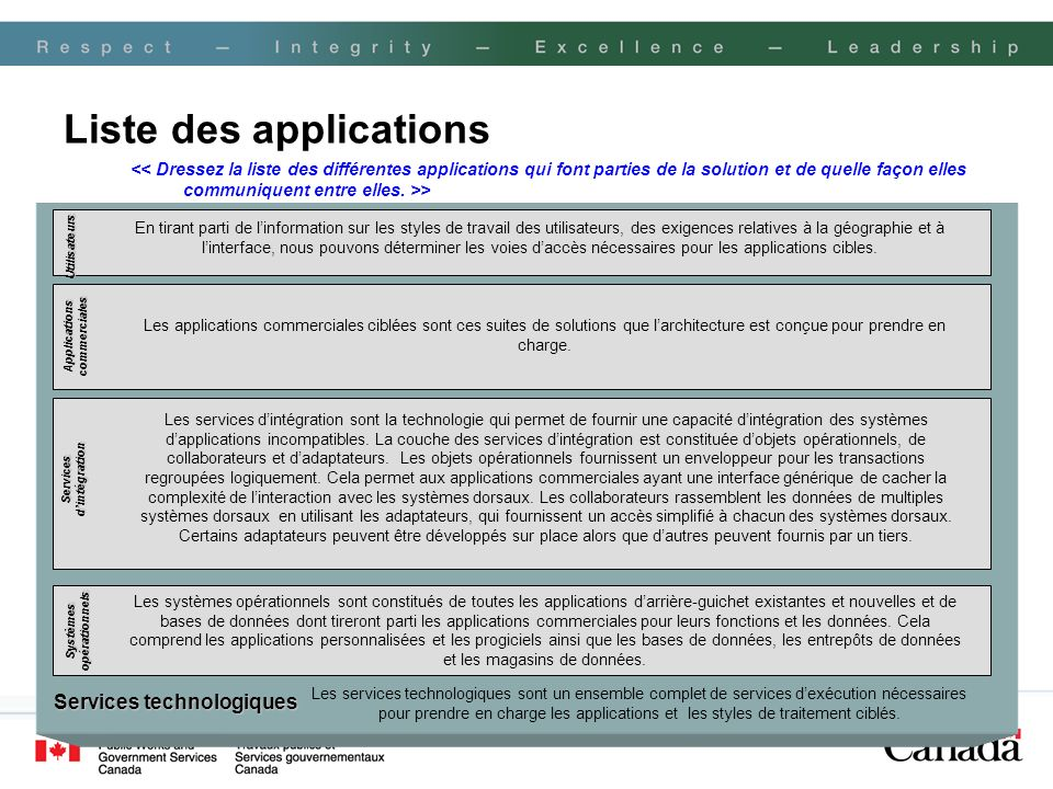 Liste des applications