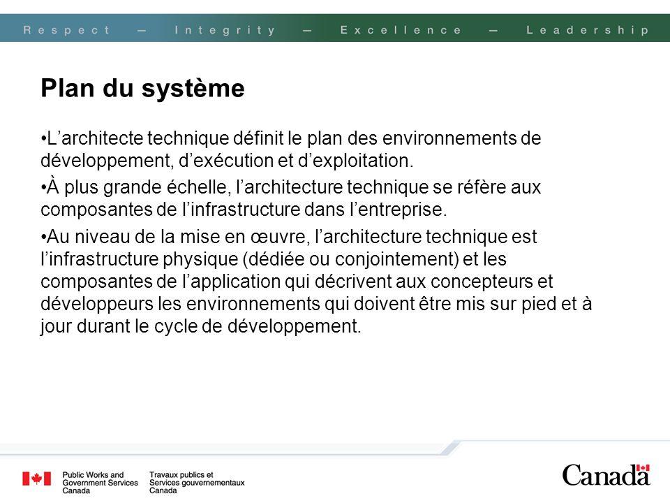 Plan du système L'architecte technique définit le plan des environnements de développement, d'exécution et d'exploitation.
