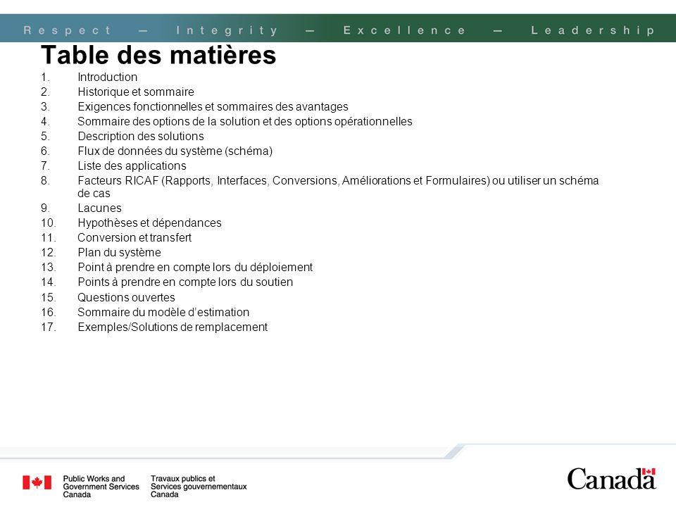 Table des matières Introduction Historique et sommaire