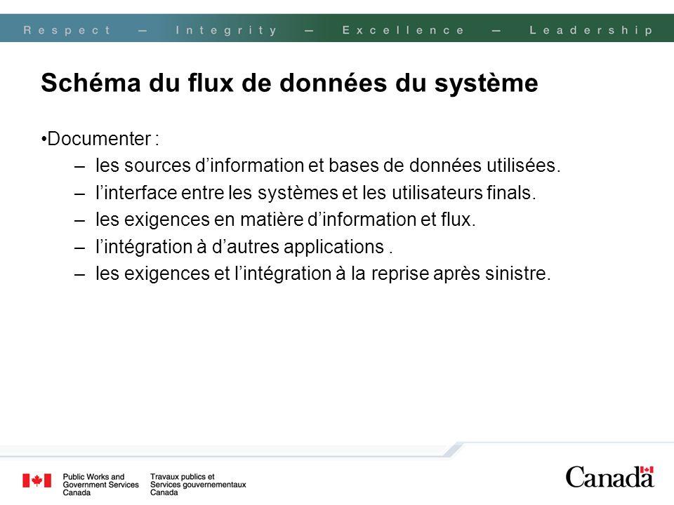 Schéma du flux de données du système