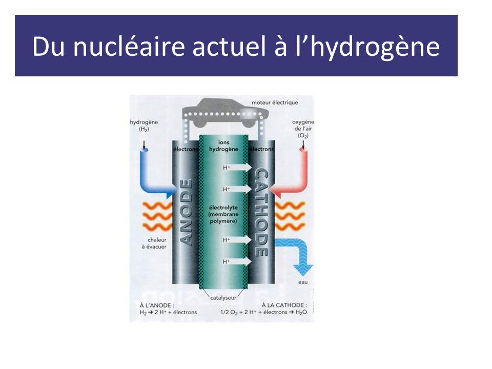Du nucléaire actuel à l'hydrogène
