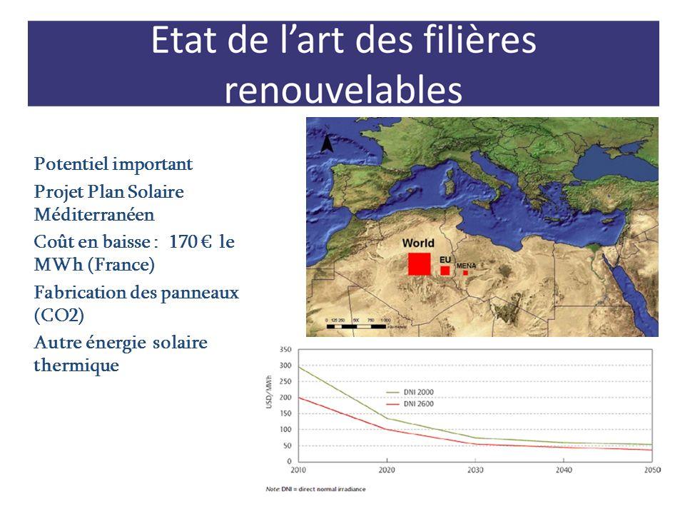 Potentiel important Projet Plan Solaire Méditerranéen. Coût en baisse : 170 € le MWh (France) Fabrication des panneaux (CO2)