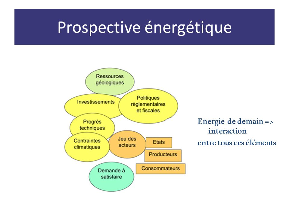 Prospective énergétique