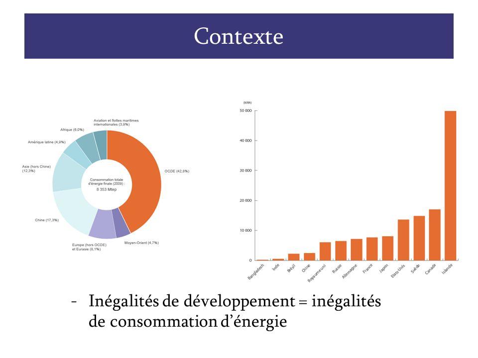 Contexte Hausse de la consommation de 40% entre 1990 et 2008.