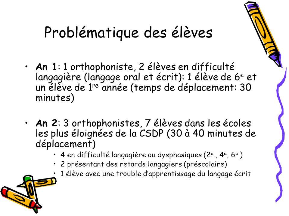 Problématique des élèves