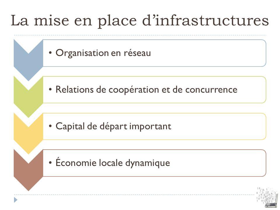 La mise en place d'infrastructures