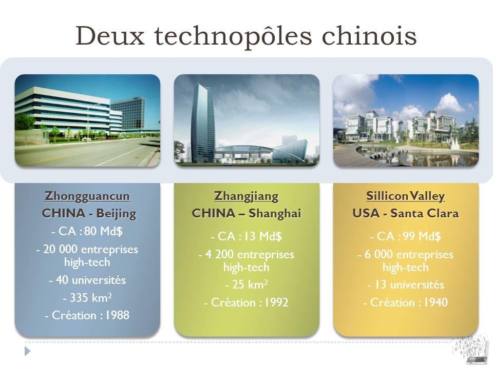 Deux technopôles chinois