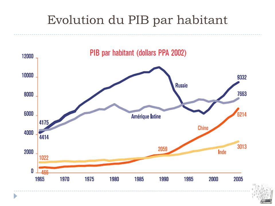 Evolution du PIB par habitant
