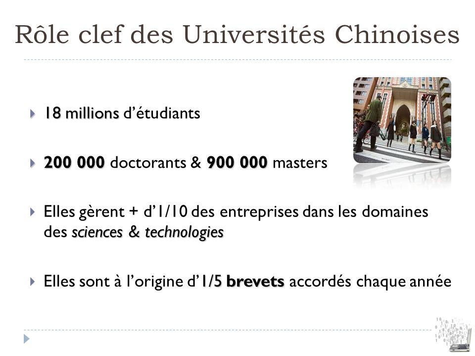 Rôle clef des Universités Chinoises