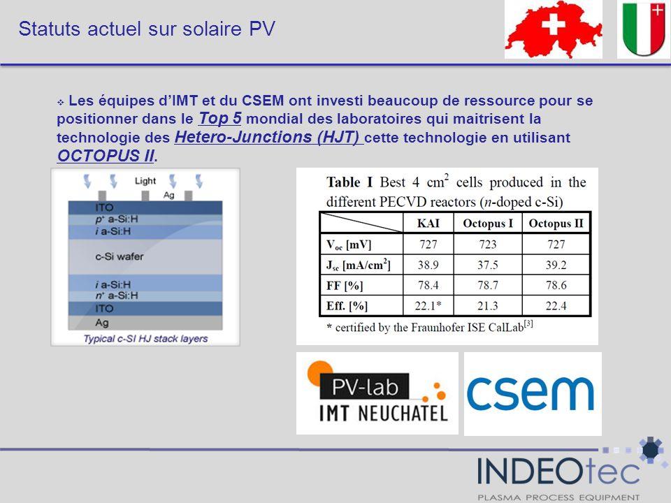 Statuts actuel sur solaire PV
