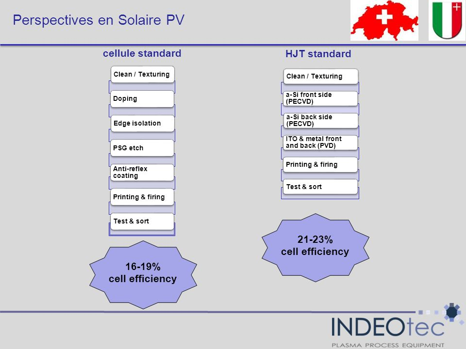 Perspectives en Solaire PV