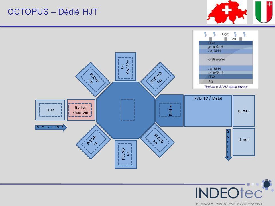 OCTOPUS – Dédié HJT PCECVD i-p PVD ITO / Metal Buffer Buffer chamber