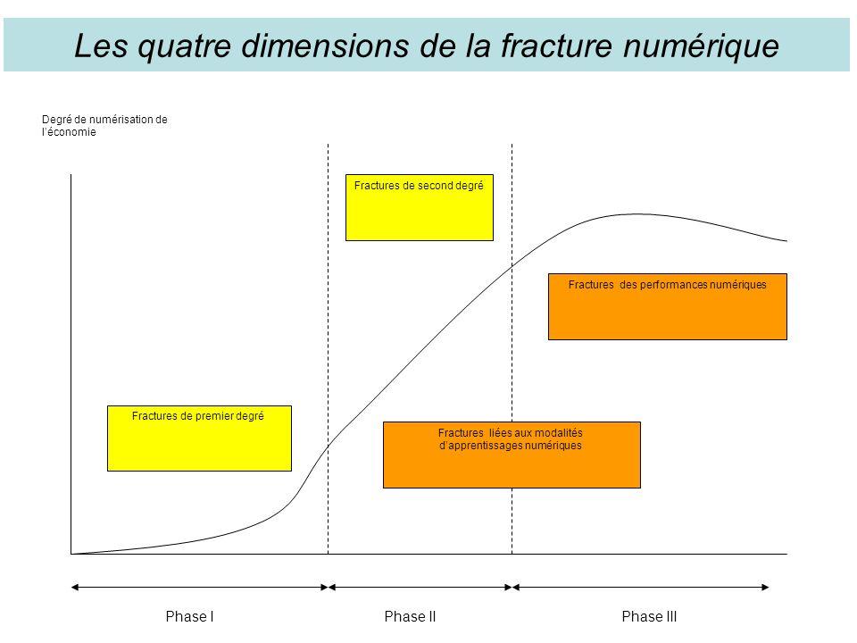 Les quatre dimensions de la fracture numérique