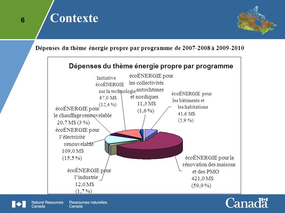 Contexte Dépenses du thème énergie propre par programme