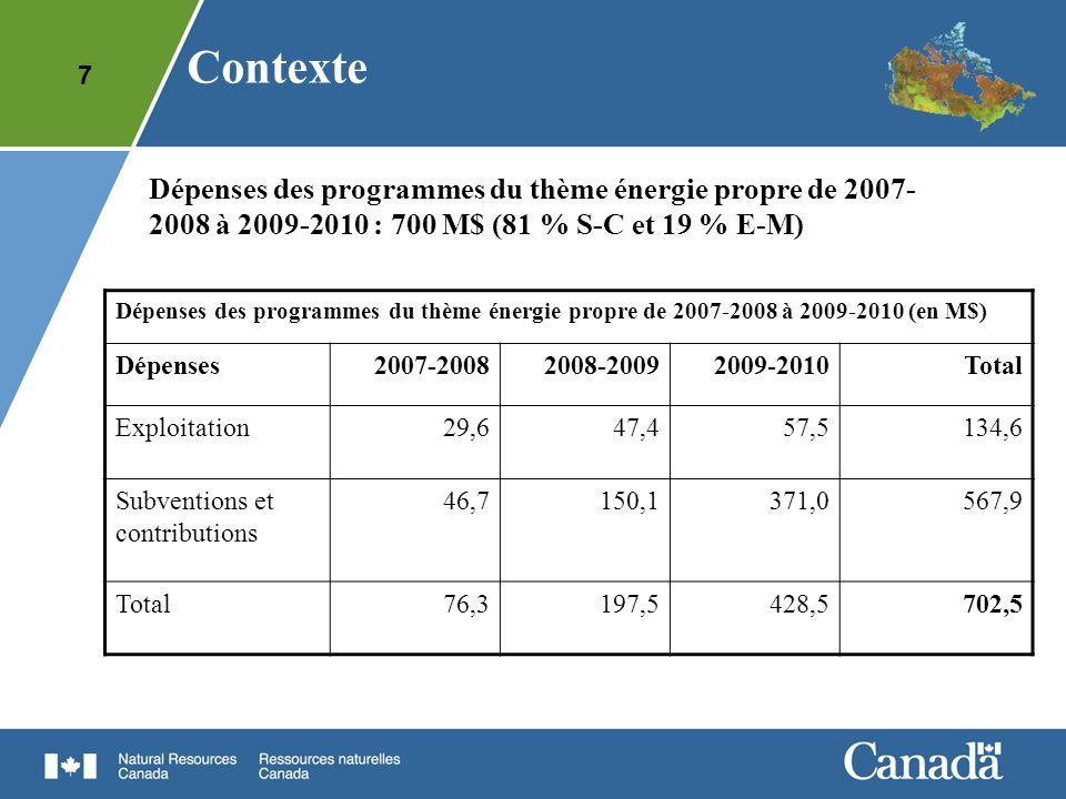Contexte Dépenses des programmes du thème énergie propre de 2007-2008 à 2009-2010 : 700 M$ (81 % S-C et 19 % E-M)