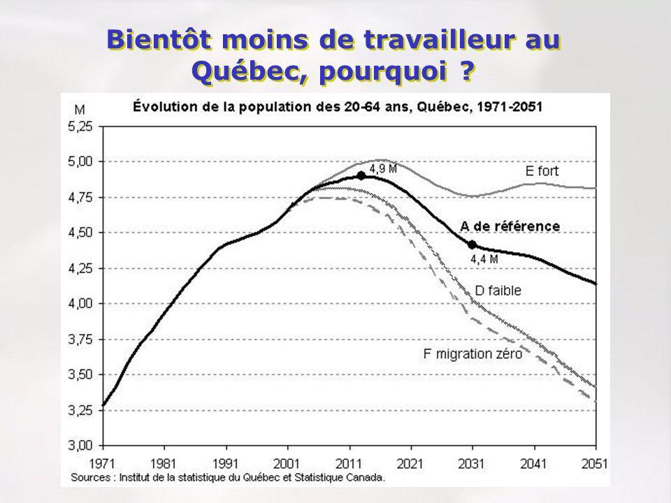 Bientôt moins de travailleur au Québec, pourquoi