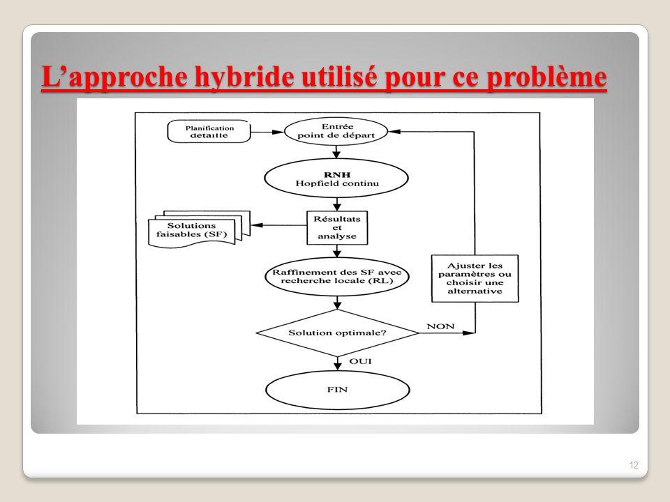 L'approche hybride utilisé pour ce problème