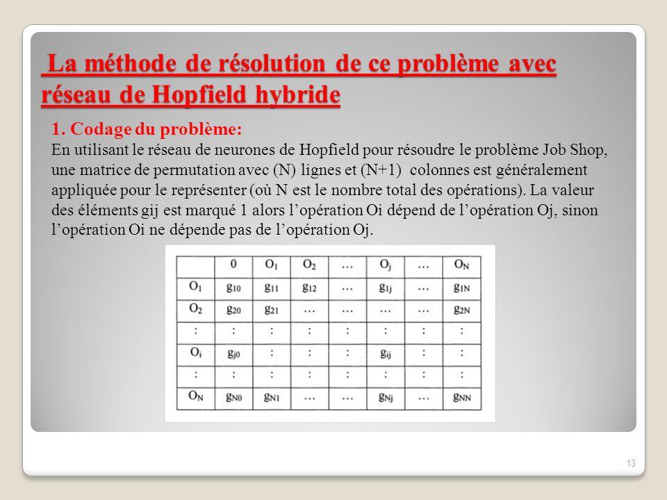 La méthode de résolution de ce problème avec réseau de Hopfield hybride