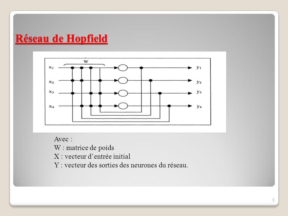 Réseau de Hopfield Avec : W : matrice de poids
