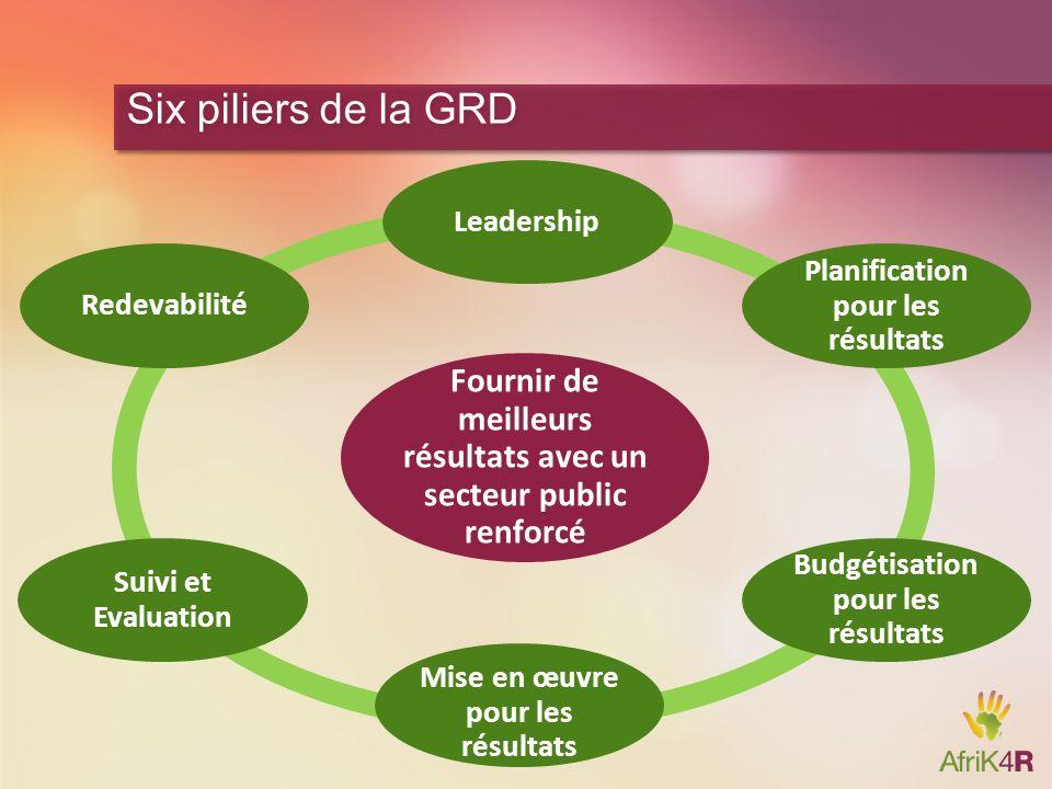 Six piliers de la GRDLeadership. Redevabilité. Planification pour les résultats. Fournir de meilleurs résultats avec un secteur public renforcé.