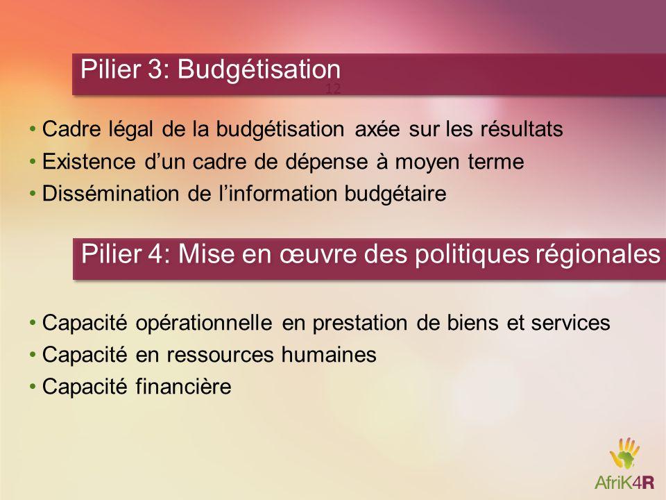 Pilier 3: Budgétisation
