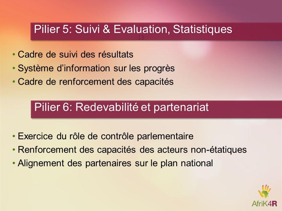 Pilier 5: Suivi & Evaluation, Statistiques