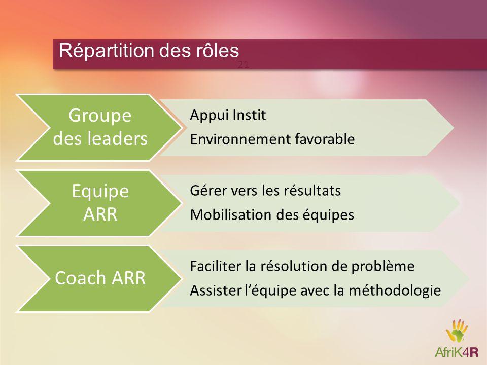 Groupe des leaders Equipe ARR Coach ARR Répartition des rôles