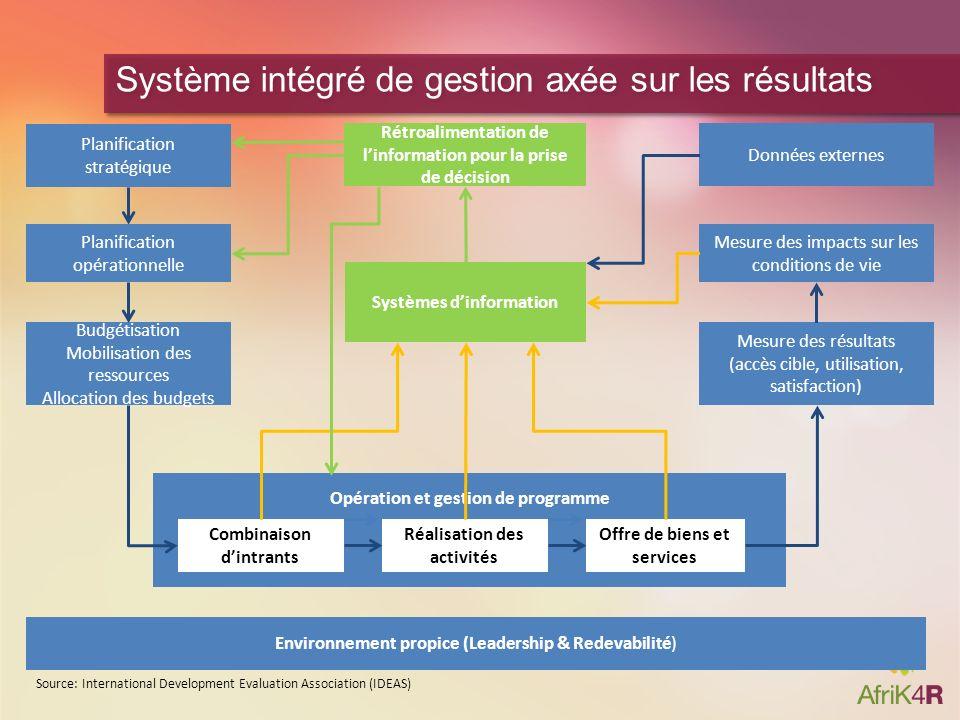 Système intégré de gestion axée sur les résultats