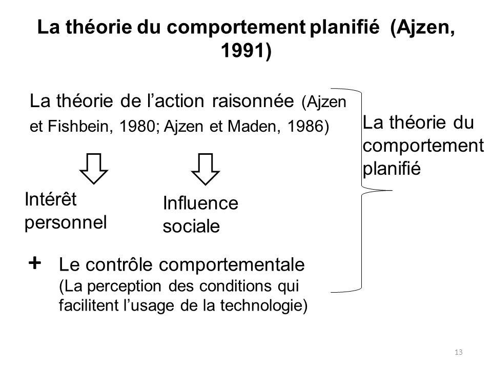 La théorie du comportement planifié (Ajzen, 1991)