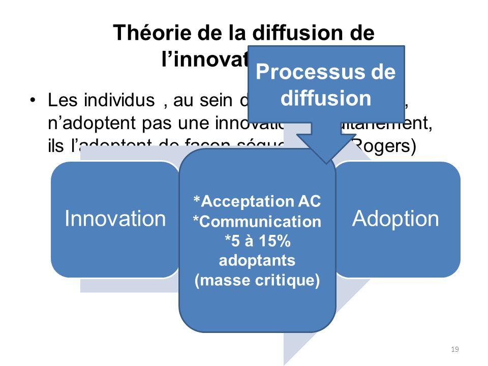 Théorie de la diffusion de l'innovation(1/3)
