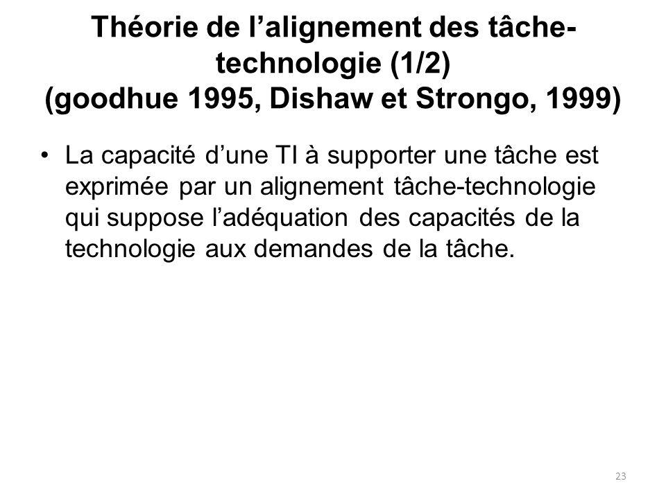 Théorie de l'alignement des tâche-technologie (1/2) (goodhue 1995, Dishaw et Strongo, 1999)