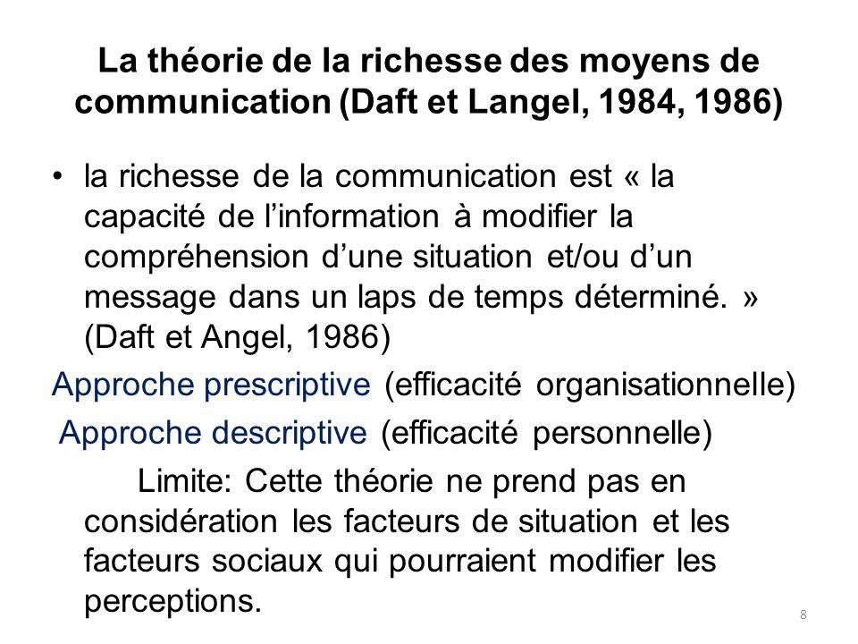 La théorie de la richesse des moyens de communication (Daft et Langel, 1984, 1986)