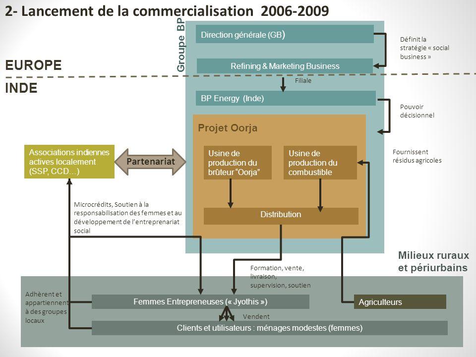 2- Lancement de la commercialisation 2006-2009