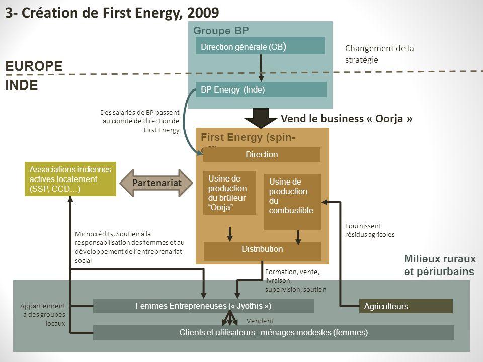 3- Création de First Energy, 2009
