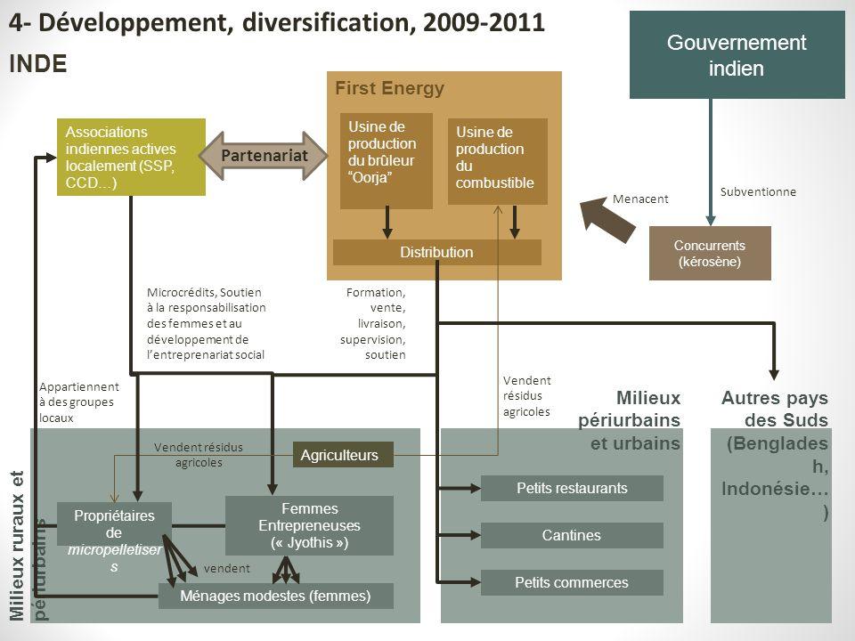 4- Développement, diversification, 2009-2011