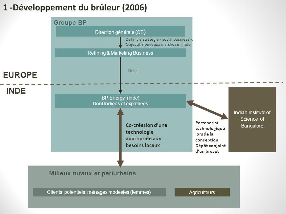 1 -Développement du brûleur (2006)