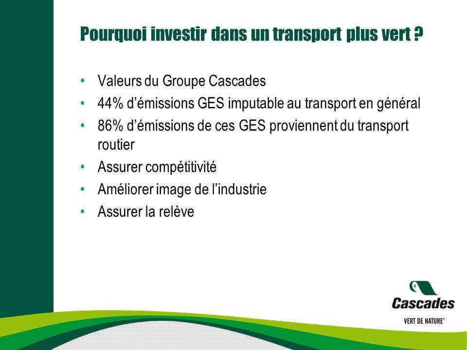 Pourquoi investir dans un transport plus vert