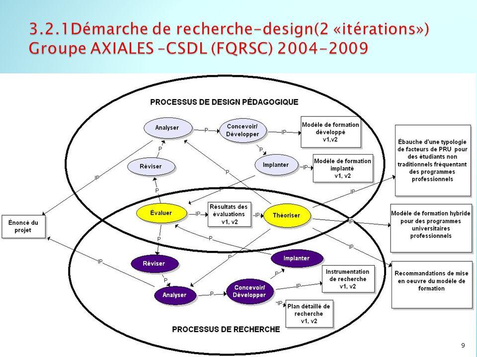 3.2.1Démarche de recherche-design(2 «itérations») Groupe AXIALES –CSDL (FQRSC) 2004-2009