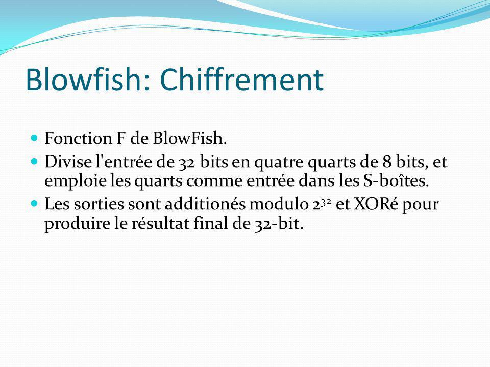 Blowfish: Chiffrement