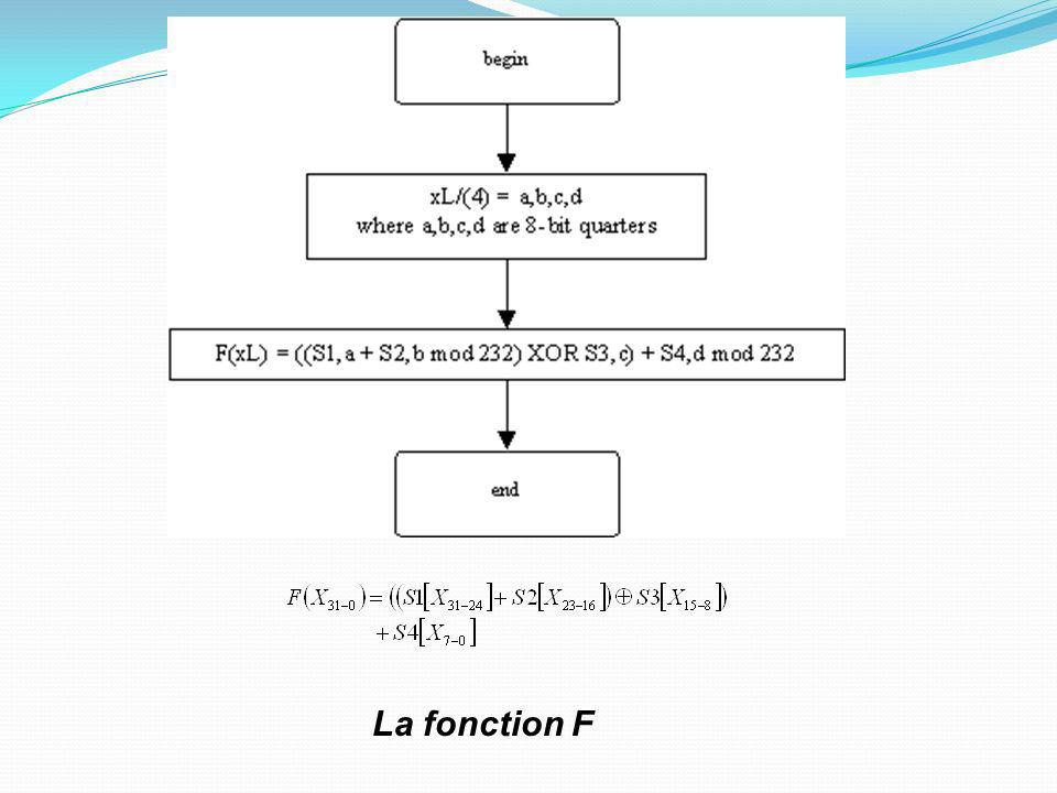 La fonction F