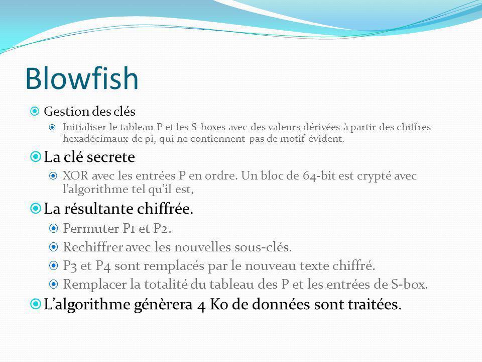Blowfish La clé secrete La résultante chiffrée.
