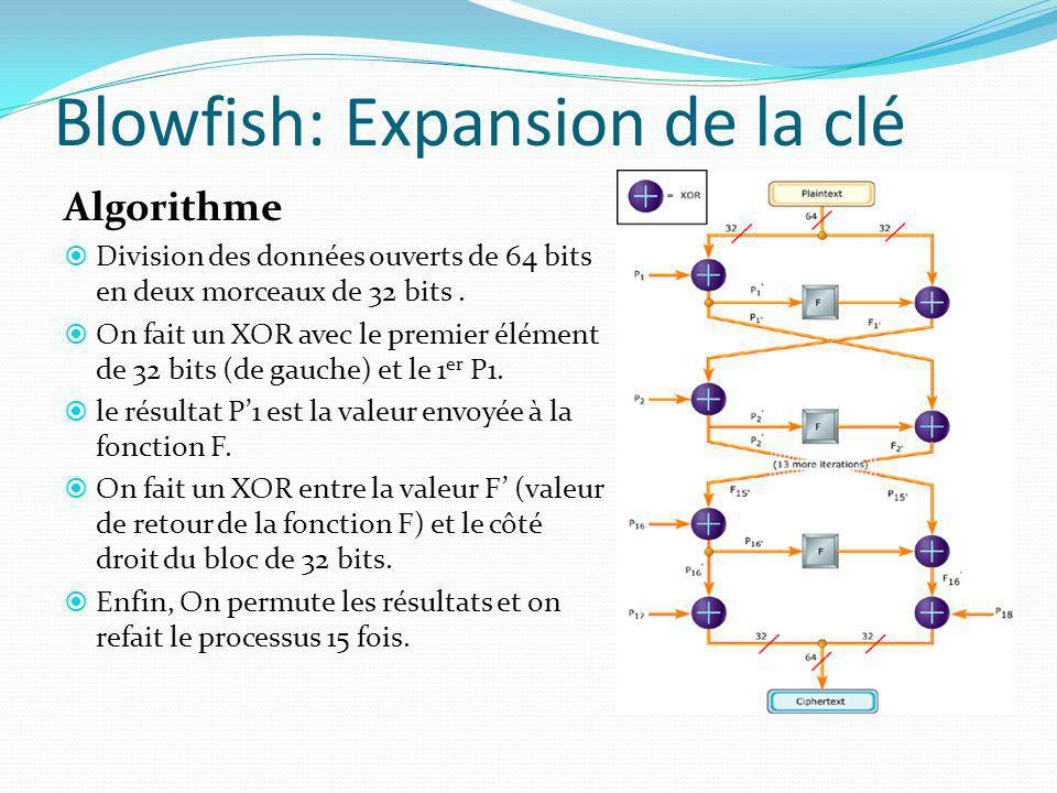 Blowfish: Expansion de la clé