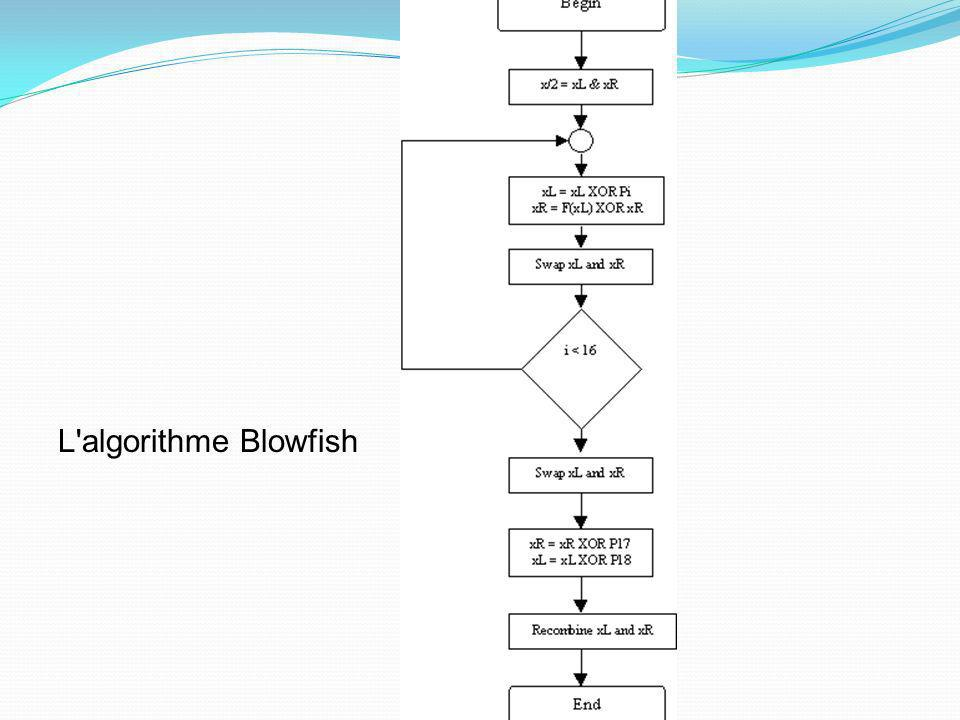 L algorithme Blowfish