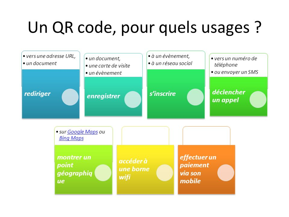 Un QR code, pour quels usages