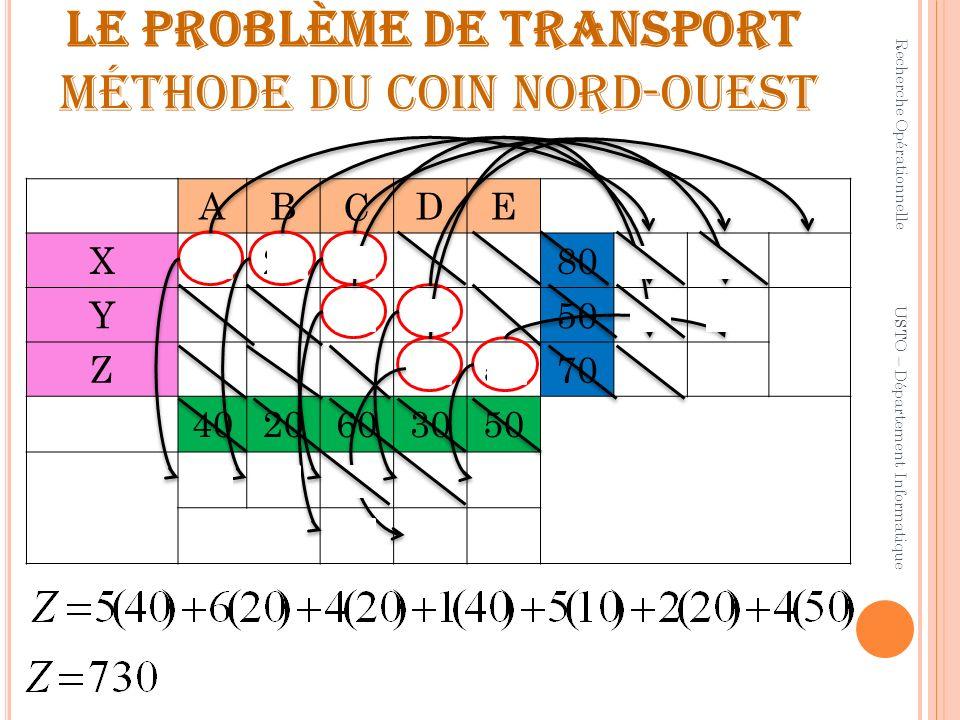 LE problème de transport méthode du coin nord-ouest